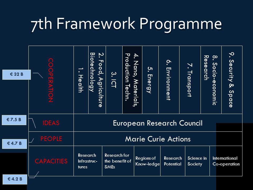 International Co-operation Science in Society Research Potential Regions of Know-ledge Research for the benefit of SMEs Research Infrastruc- tures CAPACITIES Marie Curie Actions PEOPLE European Research Council IDEAS 9.