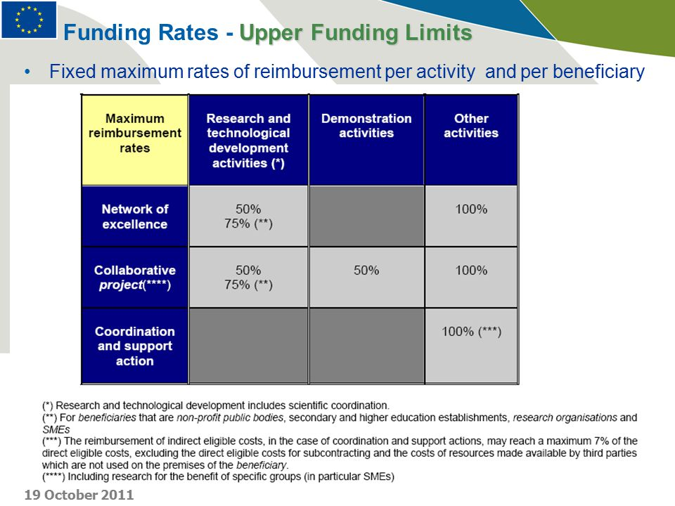 Fixed maximum rates of reimbursement per activity and per beneficiary Upper Funding Limits Funding Rates - Upper Funding Limits 19 October 2011