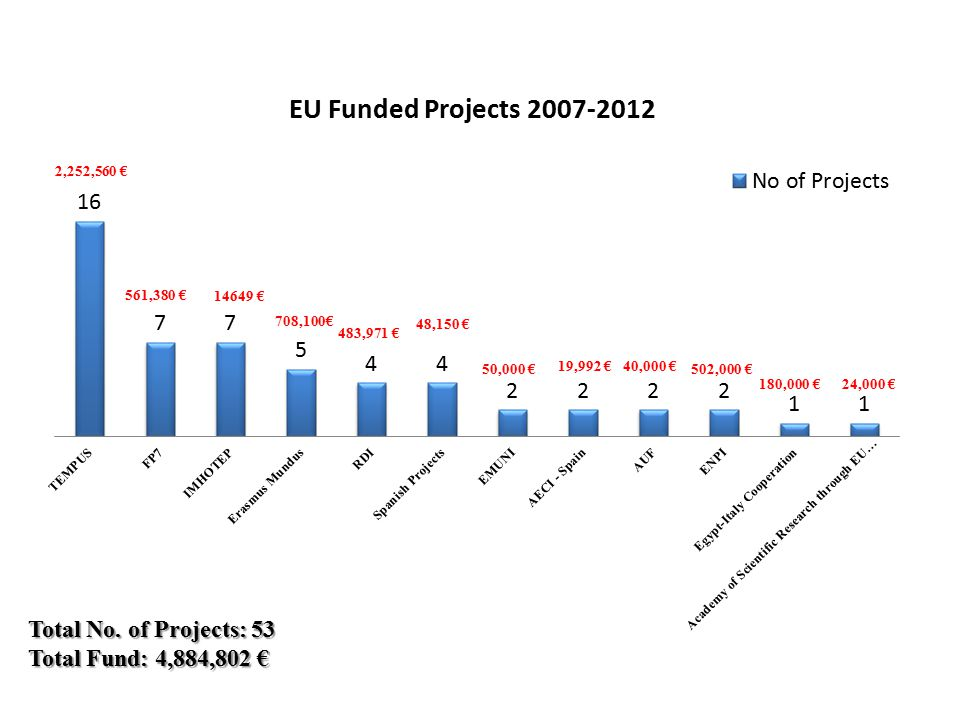 Total No. of Projects: 53 Total Fund: 4,884,802 € 2,252,560 € 561,380 € 483,971 € 48,150 € 50,000 €502,000 € 180,000 €24,000 € 40,000 €19,992 € 14649