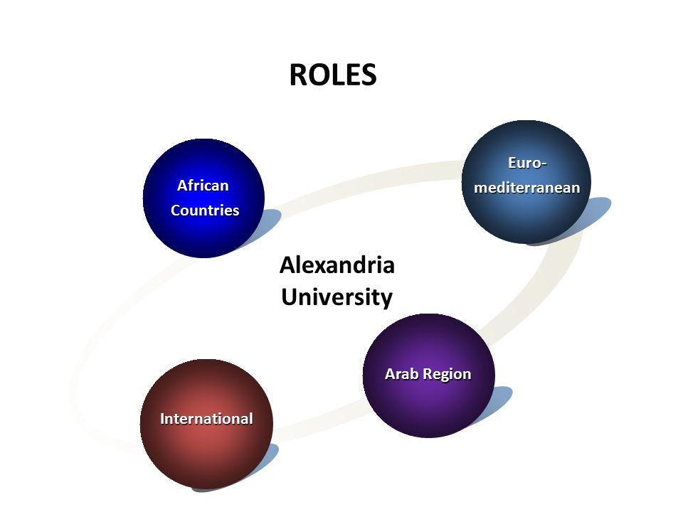 Euro-mediterranean African Countries Countries Arab Region International Alexandria University ROLES
