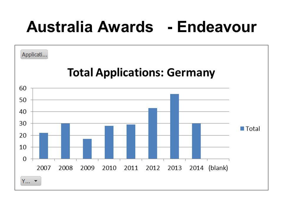 Australia Awards - Endeavour