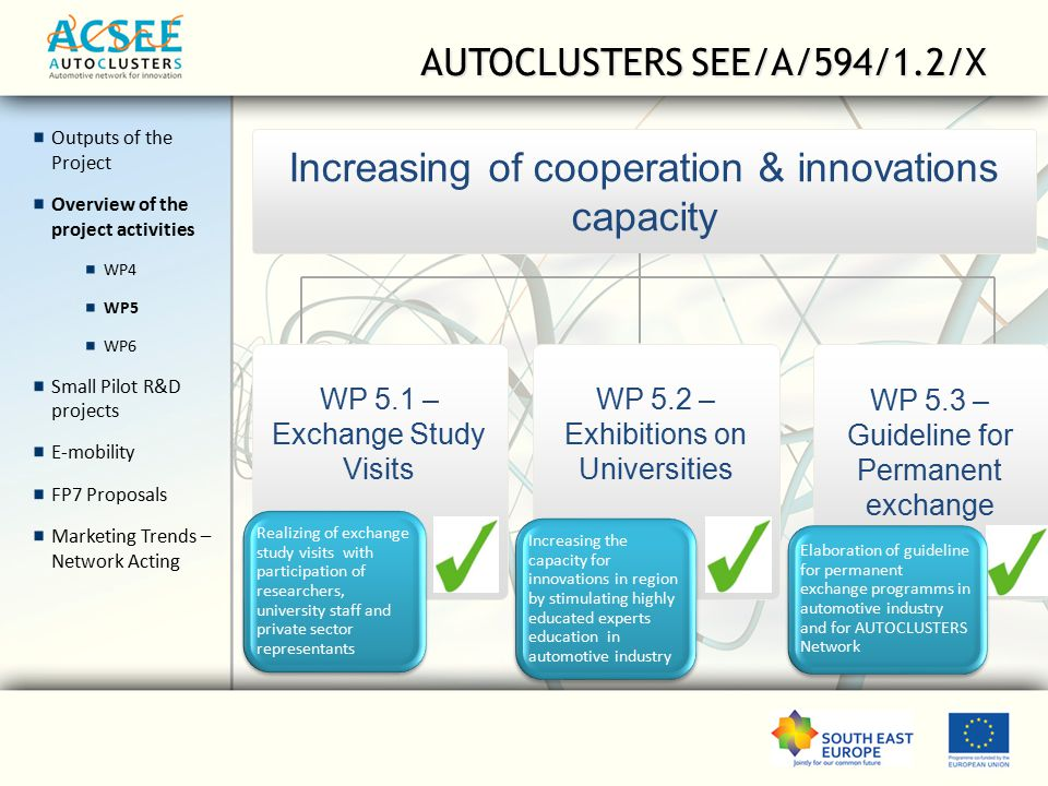 AUTOCLUSTERS SEE/A/594/1.2/X Outputs of the Project Overview of the project activities WP4 WP5 WP6 Small Pilot R&D projects E-mobility FP7 Proposals Marketing Trends – Network Acting Increasing of cooperation & innovations capacity WP 5.1 – Exchange Study Visits WP 5.2 – Exhibitions on Universities WP 5.3 – Guideline for Permanent exchange Realizing of exchange study visits with participation of researchers, university staff and private sector representants Increasing the capacity for innovations in region by stimulating highly educated experts education in automotive industry Elaboration of guideline for permanent exchange programms in automotive industry and for AUTOCLUSTERS Network