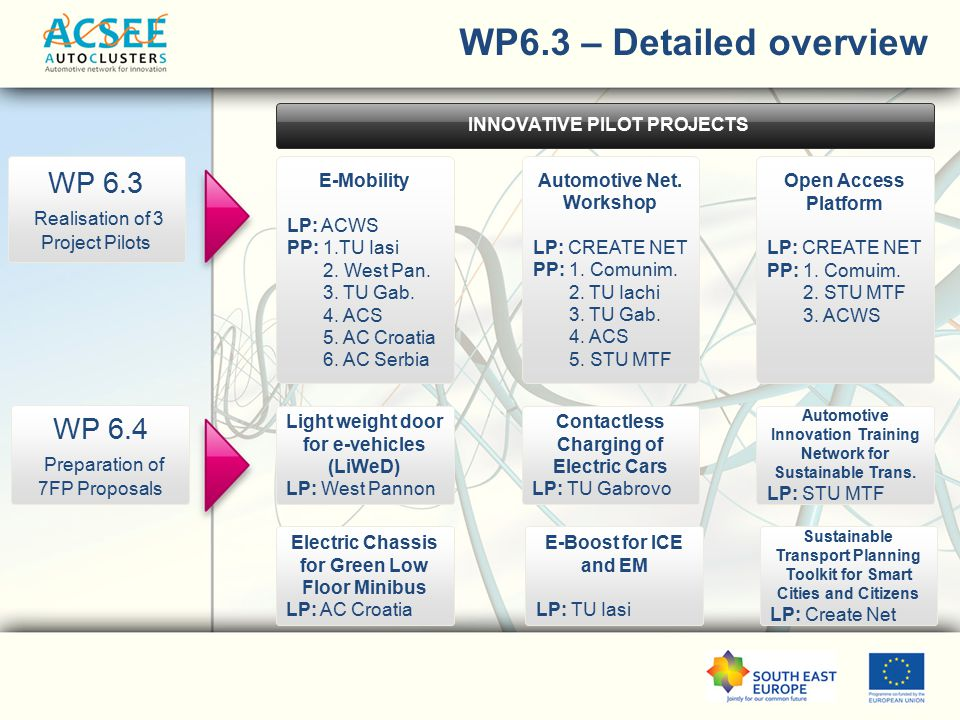 WP6.3 – Detailed overview WP 6.3 Realisation of 3 Project Pilots E-Mobility LP: ACWS PP: 1.TU Iasi 2.