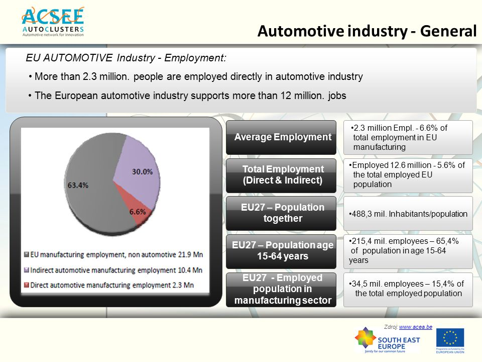 Zdroj: www.acea.bewww.acea.be Automotive industry - General EU AUTOMOTIVE Industry - Employment: More than 2.3 million.