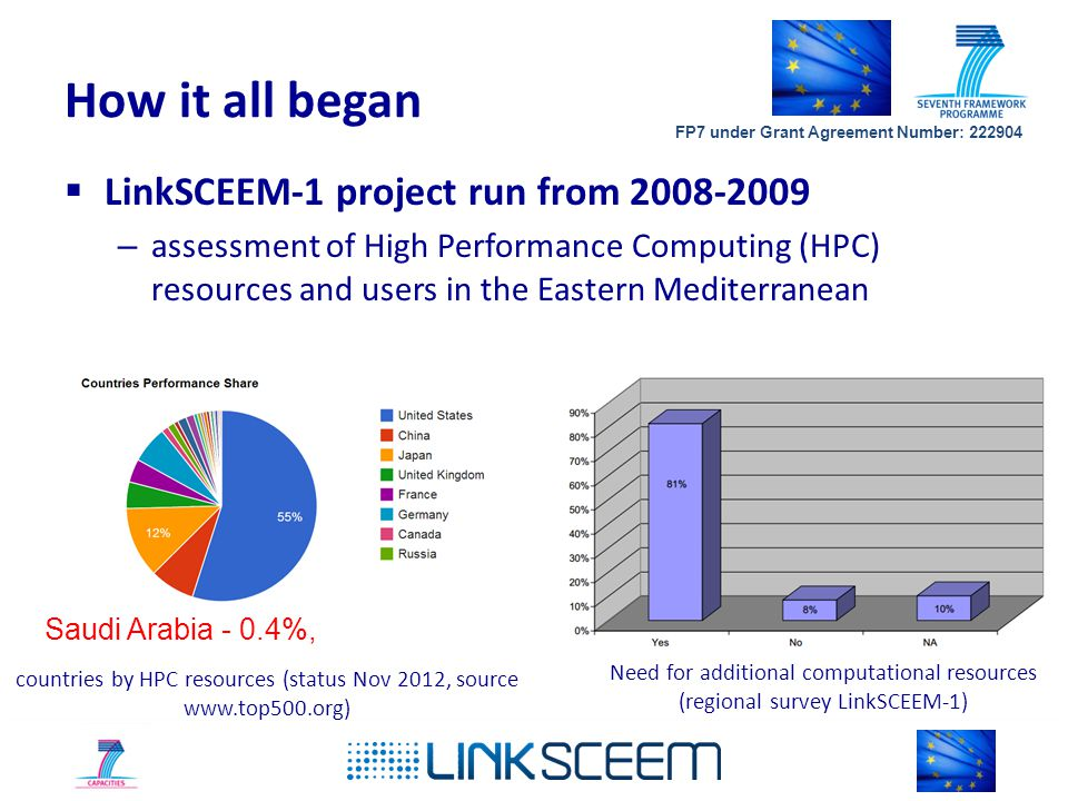 How it all began  LinkSCEEM-1 project run from 2008-2009 – assessment of High Performance Computing (HPC) resources and users in the Eastern Mediterranean countries by HPC resources (status Nov 2012, source www.top500.org) Need for additional computational resources (regional survey LinkSCEEM-1) Saudi Arabia - 0.4%, FP7 under Grant Agreement Number: 222904