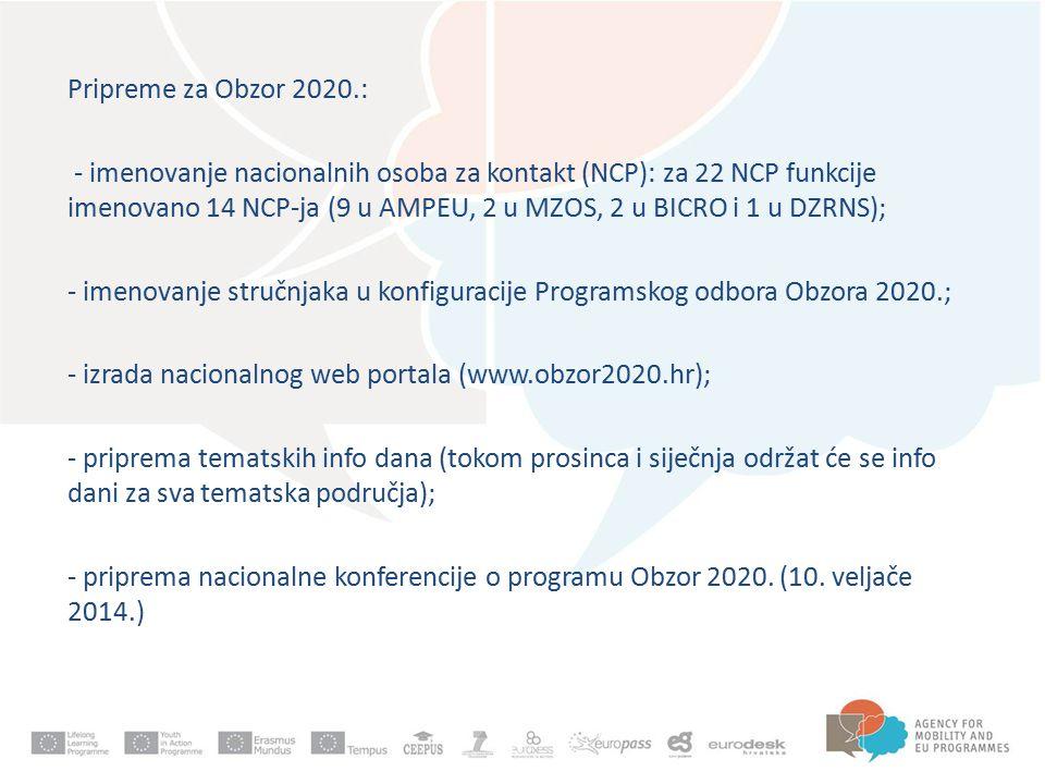 Pripreme za Obzor 2020.: - imenovanje nacionalnih osoba za kontakt (NCP): za 22 NCP funkcije imenovano 14 NCP-ja (9 u AMPEU, 2 u MZOS, 2 u BICRO i 1 u DZRNS); - imenovanje stručnjaka u konfiguracije Programskog odbora Obzora 2020.; - izrada nacionalnog web portala (www.obzor2020.hr); - priprema tematskih info dana (tokom prosinca i siječnja održat će se info dani za sva tematska područja); - priprema nacionalne konferencije o programu Obzor 2020.