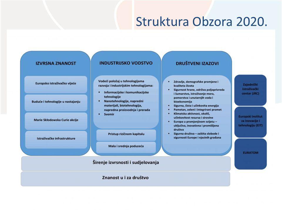 Struktura Obzora 2020.