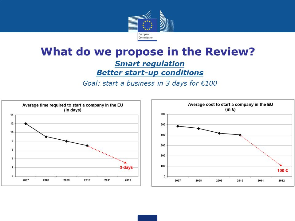 What do we propose in the Review? Smart regulation Better start-up conditions Goal: start a business in 3 days for €100