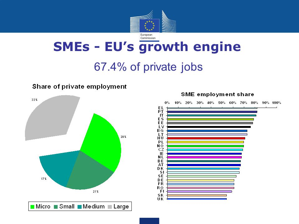 SMEs - EU's growth engine 58% of total business turnover