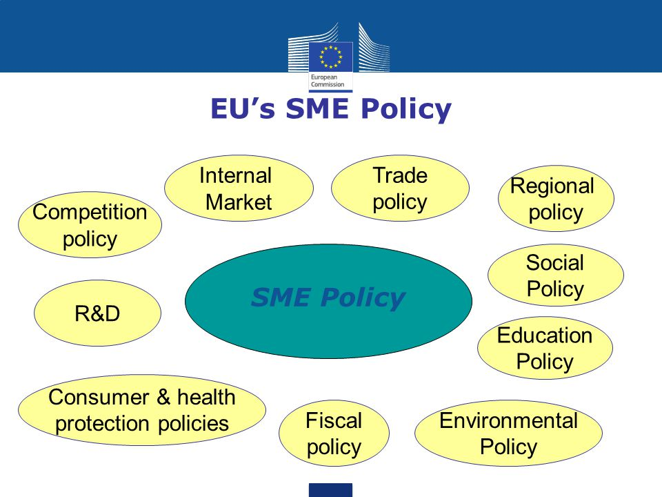 Working tools Cooperation and partnership with the Member States (exchange of good practices) Regular dialogue and consultation with SMEs and SME business organisations (SME Envoy) Cooperation with Commission to implement the Think Small First principle
