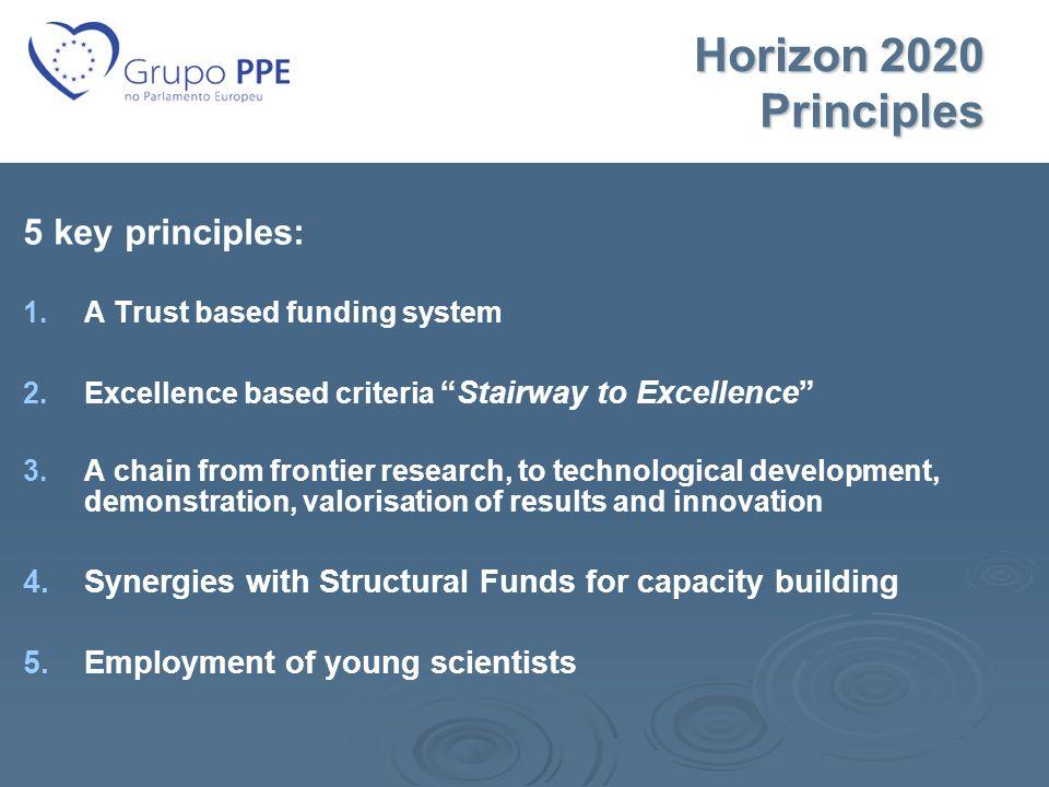 Horizon 2020 Principles 5 key principles: 1.1.A Trust based funding system 2.