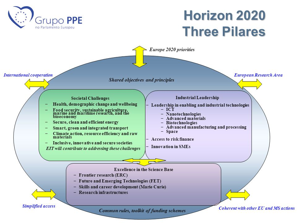 Horizon 2020 Three Pilares Horizon 2020 Three Pilares Industrial Leadership  Leadership in enabling and industrial technologies  ICT  Nanotechnologies  Advanced materials  Biotechnologies  Advanced manufacturing and processing  Space  Access to risk finance  Innovation in SMEs Excellence in the Science Base  Frontier research (ERC)  Future and Emerging Technologies (FET)  Skills and career development (Marie Curie)  Research infrastructures Shared objectives and principles Common rules, toolkit of funding schemes European Research Area Simplified access International cooperation Coherent with other EU and MS actions Societal Challenges  Health, demographic change and wellbeing  Food security, sustainable agriculture, marine and maritime research, and the bioeconomy  Secure, clean and efficient energy  Smart, green and integrated transport  Climate action, resource efficiency and raw materials  Inclusive, innovative and secure societies EIT will contribute to addressing these challenges Europe 2020 priorities
