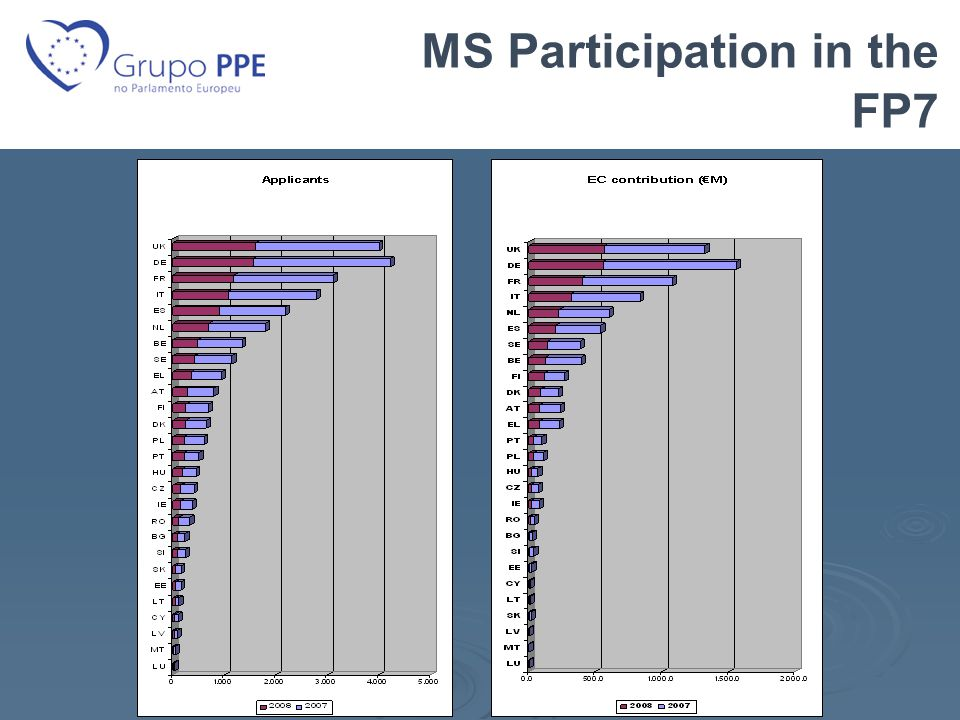MS Participation in the FP7