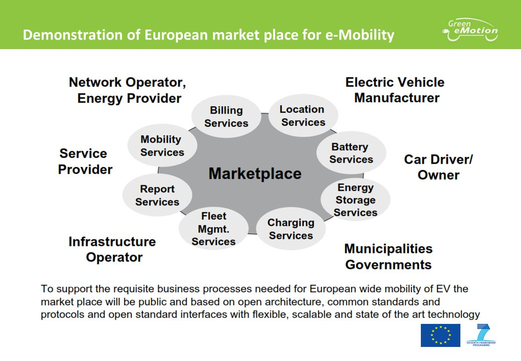 Demonstration of European market place for e-Mobility