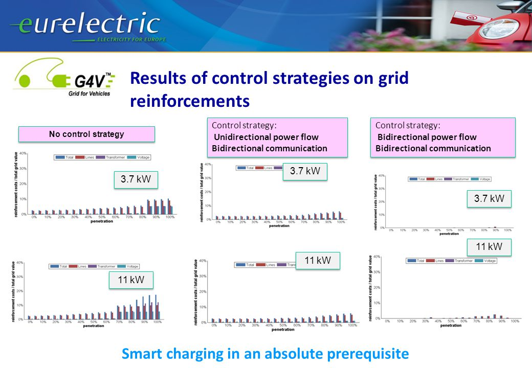 Results of control strategies on grid reinforcements No control strategy 3.7 kW 11 kW 3.7 kW 11 kW 3.7 kW 11 kW Control strategy: Unidirectional power flow Bidirectional communication Control strategy: Unidirectional power flow Bidirectional communication Control strategy: Bidirectional power flow Bidirectional communication Control strategy: Bidirectional power flow Bidirectional communication Smart charging in an absolute prerequisite