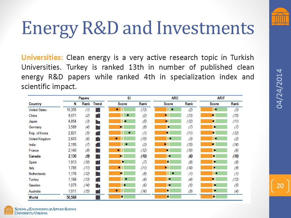 Energy R&D and Investments Universities: Clean energy is a very active research topic in Turkish Universities. Turkey is ranked 13th in number of publ