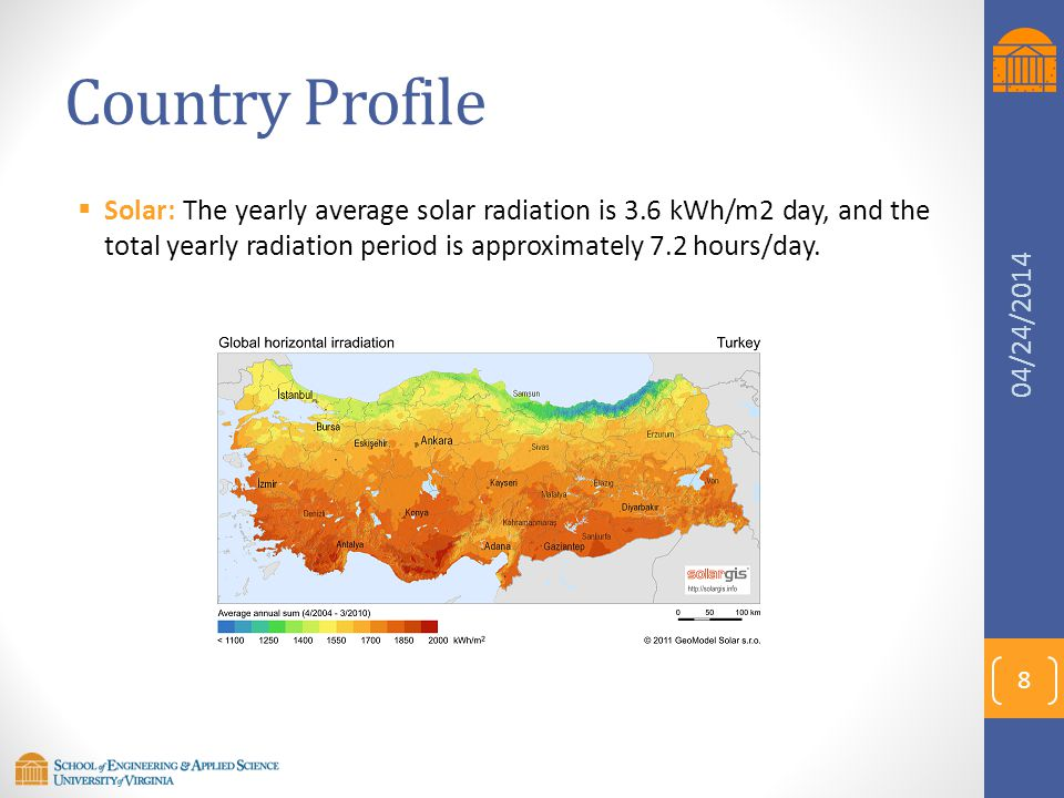 Country Profile  Solar: The yearly average solar radiation is 3.6 kWh/m2 day, and the total yearly radiation period is approximately 7.2 hours/day. 8