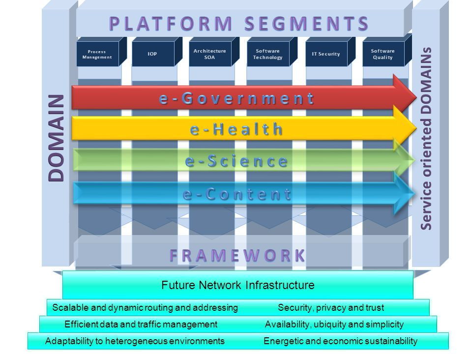 Adaptability to heterogeneous environmentsEnergetic and economic sustainability Efficient data and traffic managementAvailability, ubiquity and simplicity Scalable and dynamic routing and addressingSecurity, privacy and trust Future Network Infrastructure