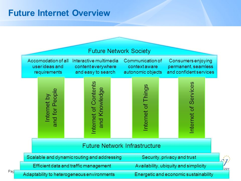 Page  7 Future Internet Overview www.nessi-hungary.com Adaptability to heterogeneous environmentsEnergetic and economic sustainability Efficient data and traffic managementAvailability, ubiquity and simplicity Scalable and dynamic routing and addressingSecurity, privacy and trust Future Network Infrastructure Future Network Society Accomodation of all user ideas and requirements Interactive multimedia content everywhere and easy to search Communication of context aware autonomic objects Consumers enjoying permanent, seamless and confident services Internet by and for People Internet of Contents and Knowledge Internet of Things Internet of Services
