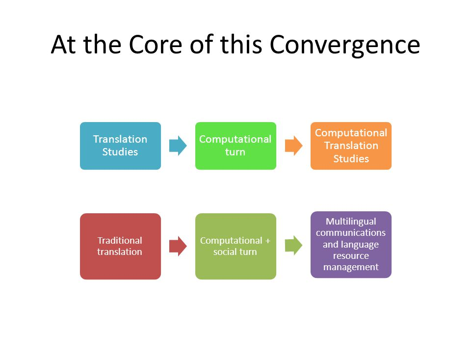 At the Core of this Convergence: Translation studies and terminology studies serve here as examples of humanities disciplines (although both are very inter- or even transdisciplinary in nature) that have become drivers of innovation, thus contributing to new best practices and more efficient processes in language industry and at the same time shaping the daily practice of multilingualism and its theoretical reflection.