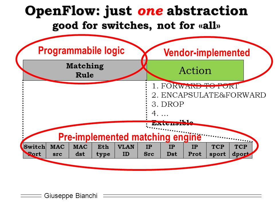 Giuseppe Bianchi OpenFlow: just one abstraction good for switches, not for «all» Switch Port MAC src MAC dst Eth type VLAN ID IP Src IP Dst IP Prot TCP sport TCP dport Matching Rule Action 1.