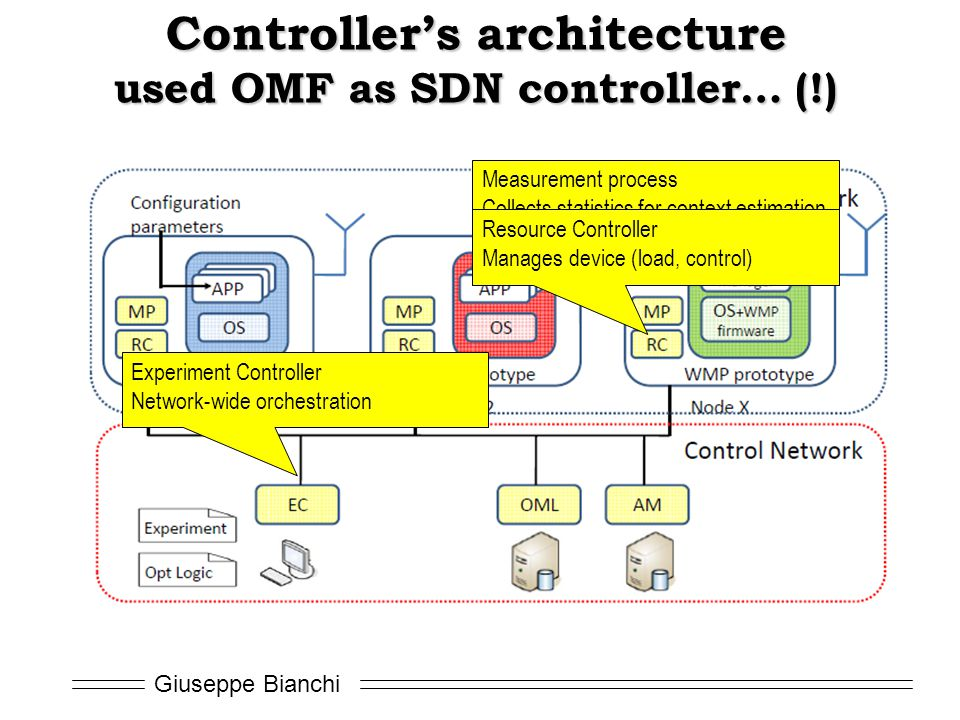 Giuseppe Bianchi Controller's architecture used OMF as SDN controller… (!) Measurement process Collects statistics for context estimation Resource Controller Manages device (load, control) Experiment Controller Network-wide orchestration