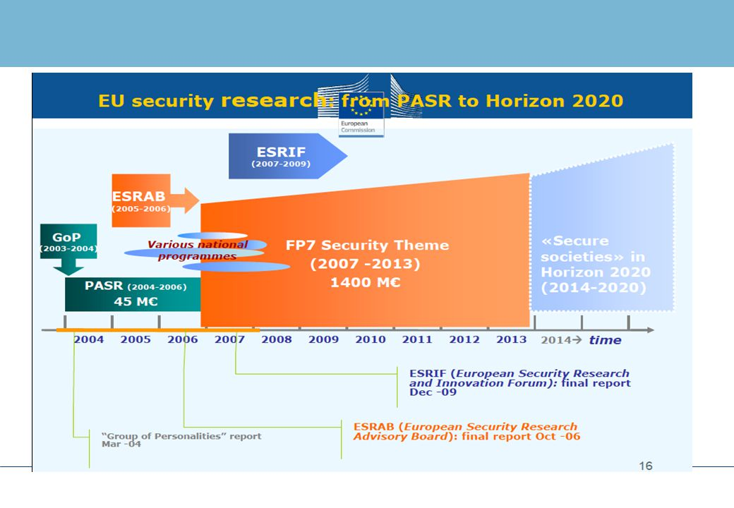 PREPARATION OF ESRP 1/2  The Preparatory Action for Security Research (PASR)  A 3 year programme (2004-2006) before FP7  Limited budget (15M€ /year) for small projects  Goals  To investigate a few research topics  To help defining the ESRP content  Outcome  Not very useful for preparing ESRP content, because of projects schedule  But helped putting in place a new security research community  Managed, at DG Entr, by a team with a successful experience in air transportation  ACARE, SRIA
