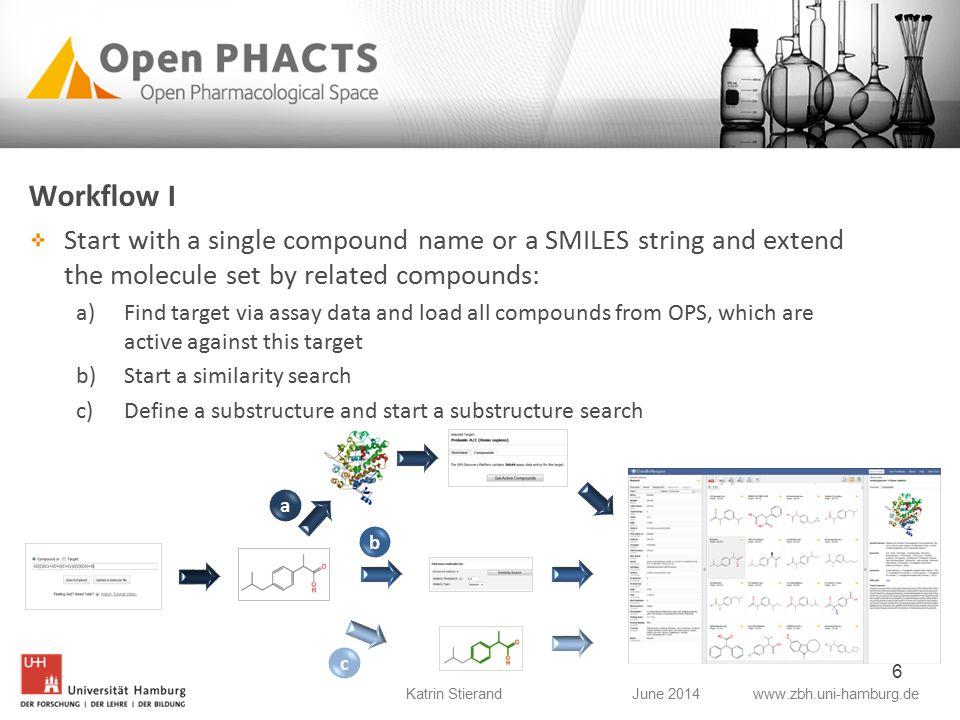 www.zbh.uni-hamburg.deJune 2014Katrin Stierand Workflow I Start with a single compound name or a SMILES string and extend the molecule set by related compounds: a)Find target via assay data and load all compounds from OPS, which are active against this target b)Start a similarity search c)Define a substructure and start a substructure search 6 a b c