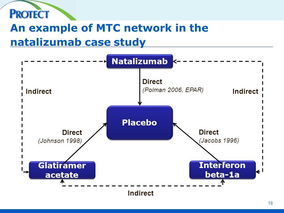 An example of MTC network in the natalizumab case study 18 Interferon beta-1a Placebo Natalizumab Glatiramer acetate Direct (Polman 2006, EPAR) Direct