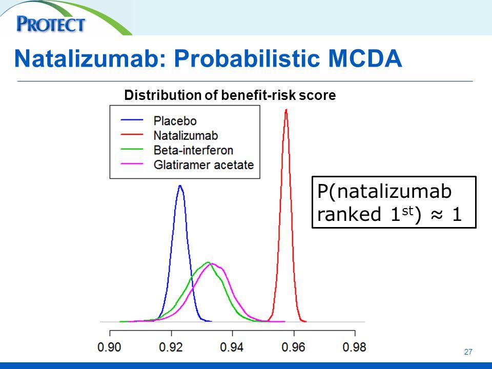 27 Natalizumab: Probabilistic MCDA P(natalizumab ranked 1 st ) ≈ 1 Distribution of benefit-risk score