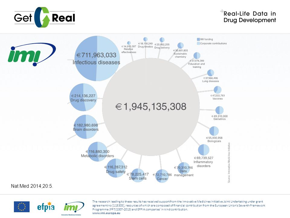 The research leading to these results has received support from the Innovative Medicines Initiative Joint Undertaking under grant agreement no [115303], resources of which are composed of financial contribution from the European Union's Seventh Framework Programme (FP7/2007-2013) and EFPIA companies' in kind contribution.