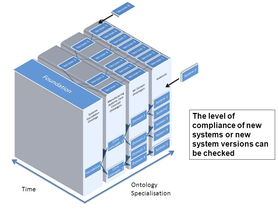 Ontology Specialisation Time The level of compliance of new systems or new system versions can be checked