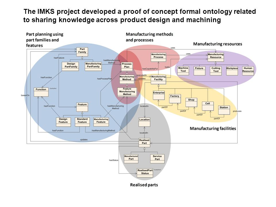 The IMKS project developed a proof of concept formal ontology related to sharing knowledge across product design and machining