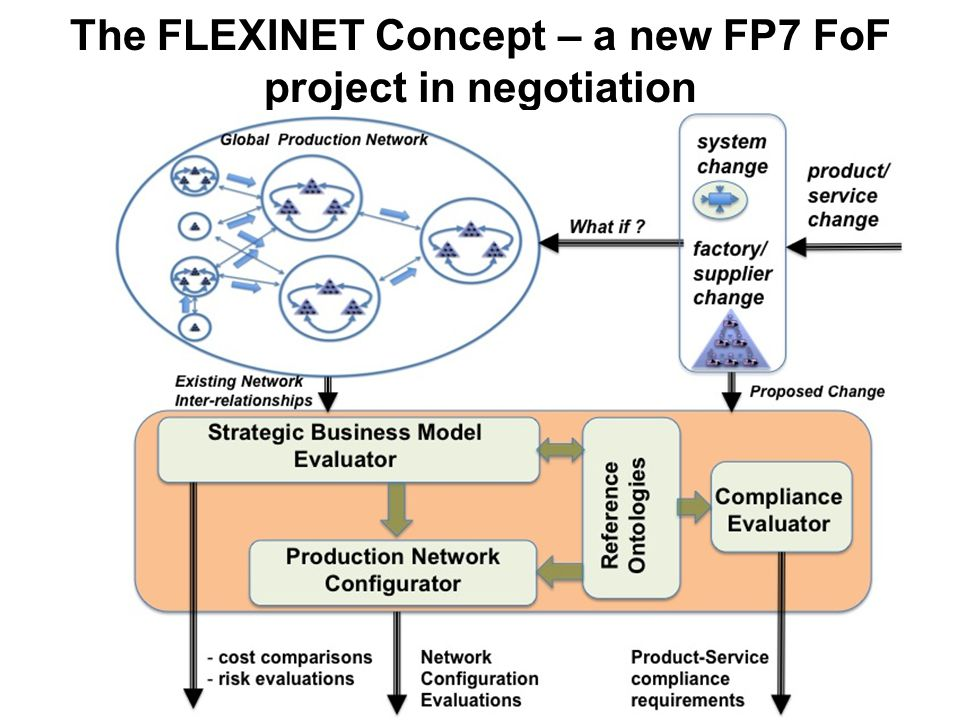 The FLEXINET Concept – a new FP7 FoF project in negotiation