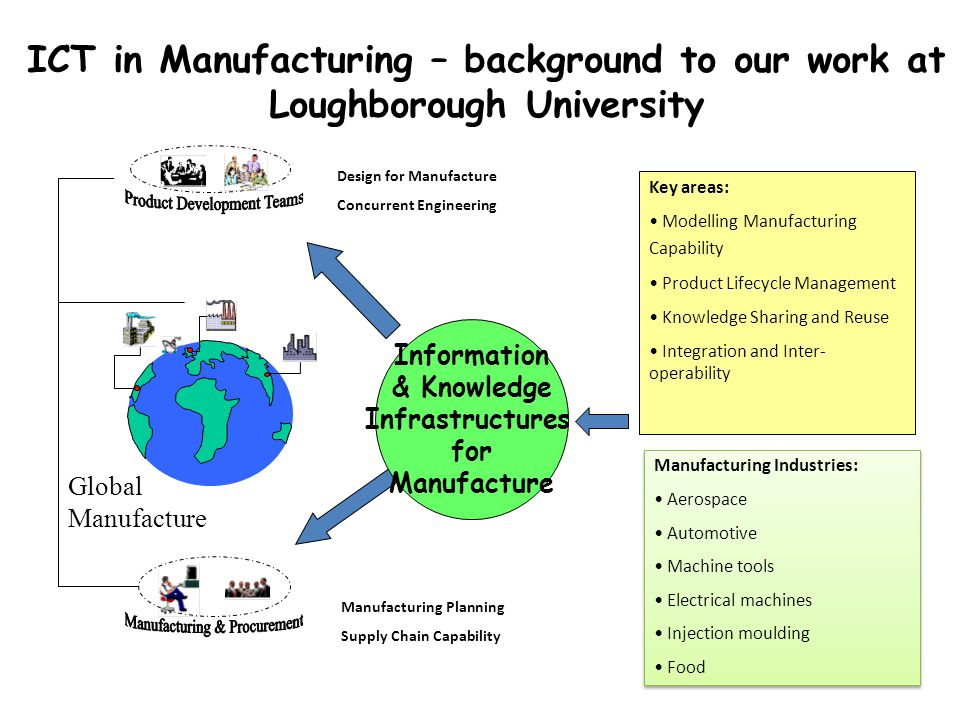 Global Manufacture Key areas: Modelling Manufacturing Capability Product Lifecycle Management Knowledge Sharing and Reuse Integration and Inter- operability Design for Manufacture Concurrent Engineering Manufacturing Planning Supply Chain Capability Information & Knowledge Infrastructures for Manufacture ICT in Manufacturing – background to our work at Loughborough University Manufacturing Industries: Aerospace Automotive Machine tools Electrical machines Injection moulding Food Manufacturing Industries: Aerospace Automotive Machine tools Electrical machines Injection moulding Food