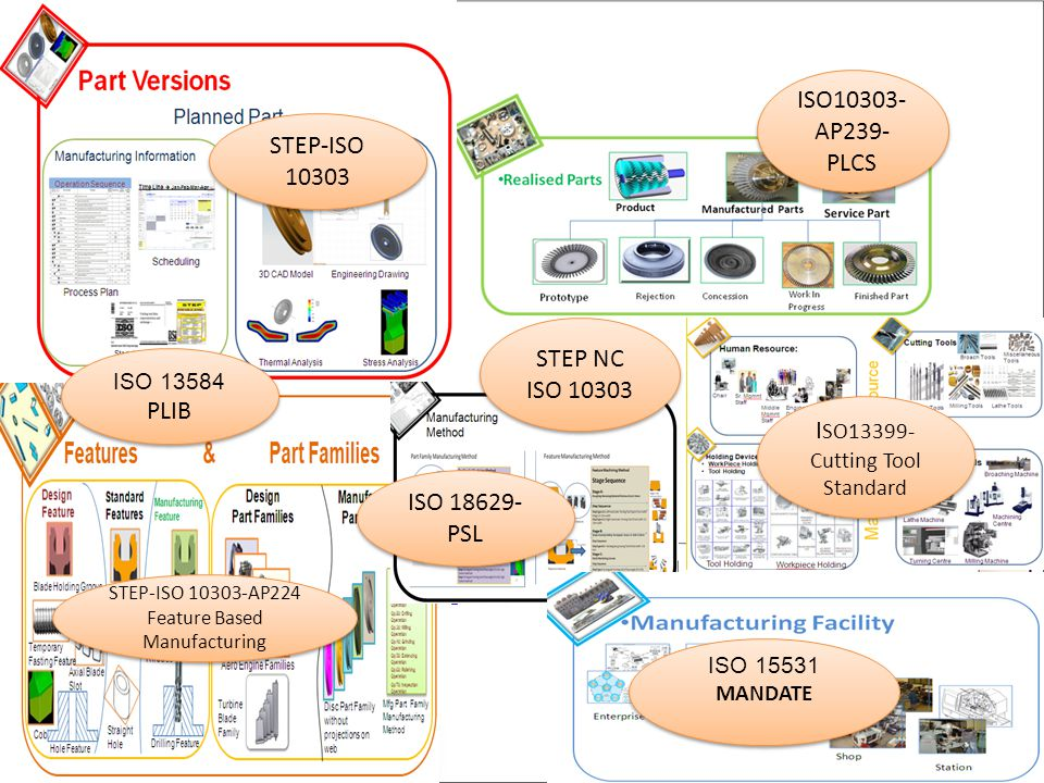 STEP-ISO 10303 ISO 13584 PLIB ISO 13584 PLIB ISO 18629- PSL STEP NC ISO 10303 ISO10303- AP239- PLCS ISO 15531 MANDATE ISO 15531 MANDATE STEP-ISO 10303-AP224 Feature Based Manufacturing I SO13399- Cutting Tool Standard