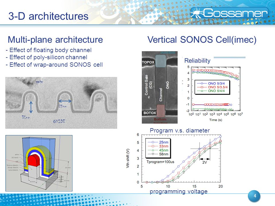 00/00/2008 4 3-D architectures 30nm 25nm OXIDE gate - Effect of floating body channel - Effect of poly-silicon channel - Effect of wrap-around SONOS c
