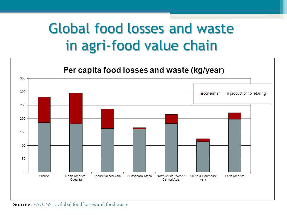 Global food losses and waste in agri-food value chain Source: FAO. 2011. Global food losses and food waste