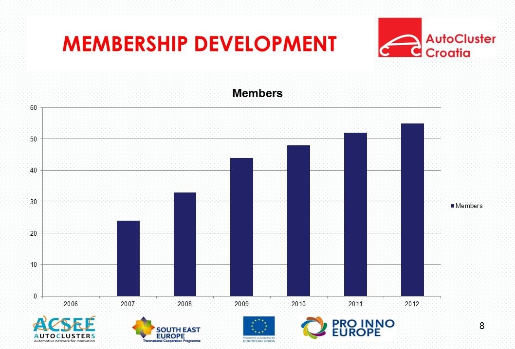 MEMBERSHIP DEVELOPMENT 8