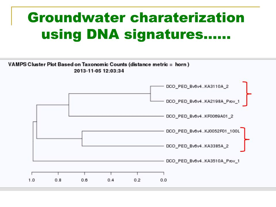 Groundwater charaterization using DNA signatures……