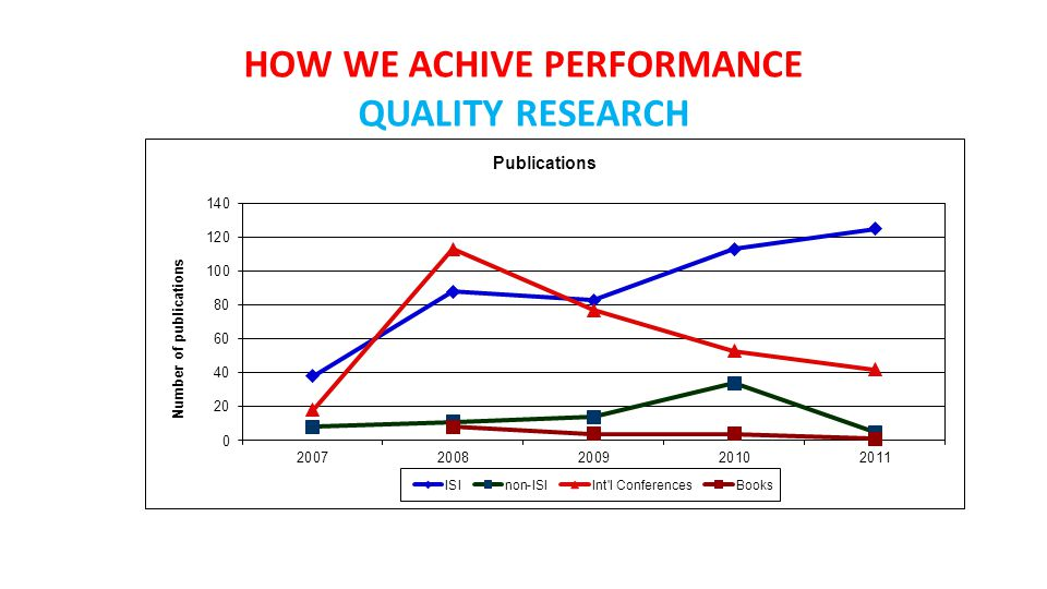 HOW WE ACHIVE PERFORMANCE QUALITY RESEARCH