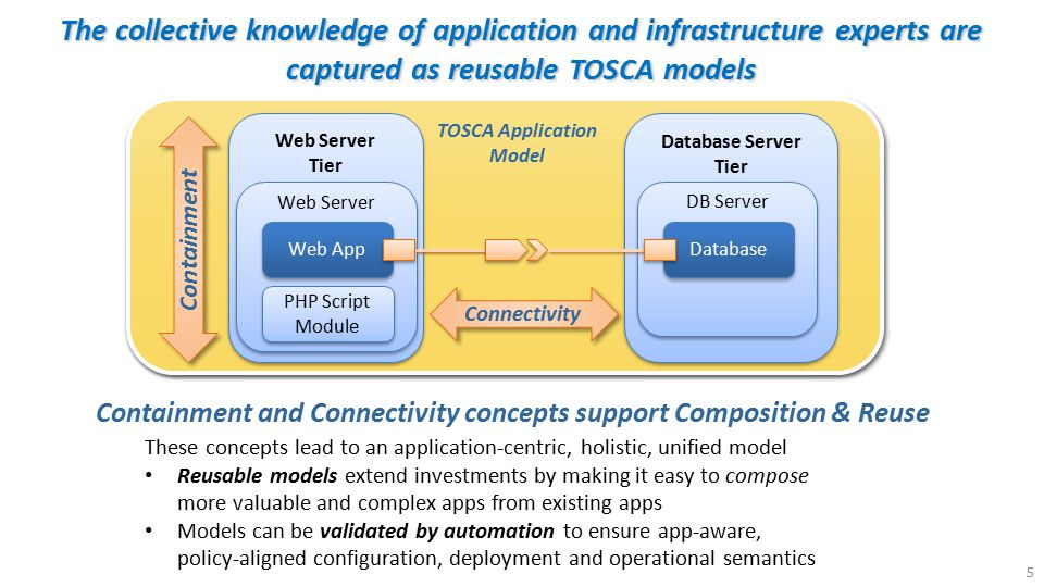 6 TOSCA enables an eco-system where service providers can Compete and Differentiate to add value to Your Applications Each cloud provider competes by offering their best fit of unique capabilities, features, and services that match the application's requirements Cloud Provider C Cloud Provider B automated matching TOSCA supports automated matching of application requirements to provider capabilities Portable Choice Choice of Provider that best fits best fits your application Choice Choice of Provider that best fits best fits your application Avoid the lowest-common denominator approach… Choice Best Fit TOSCA App TOSCA Apps can be designed to be portable to any cloud (including hybrid) that meets the application's requirements Cloud Provider A
