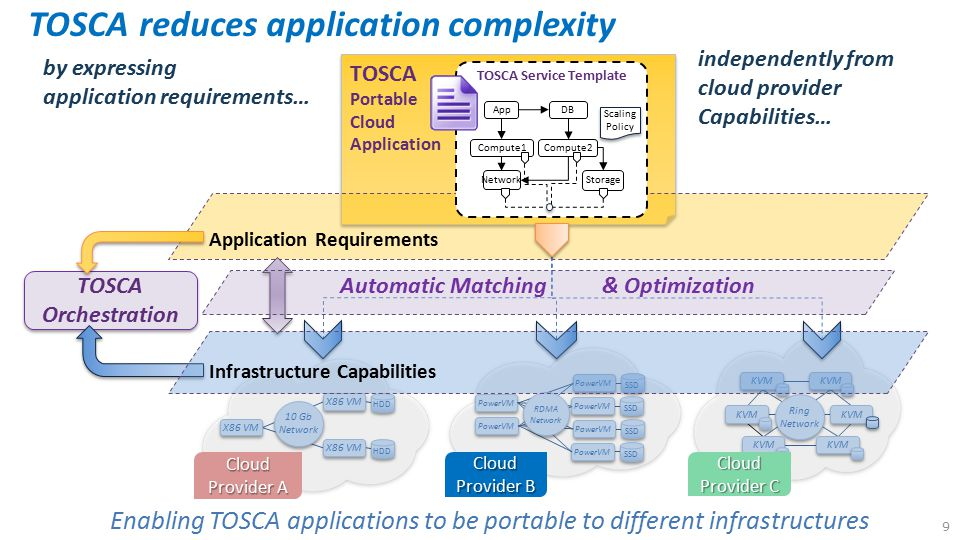 TOSCA enables flexible movement between different clouds Application / Service Initial Deployment TOSCA Cloud Service Templates enable … 10 TOSCA Template Cloud Provider A Cloud Provider C Freedom to respond to changes in business needs and regulatory demands WebApp Database Cloud providers to match application requirements while still offering unique solutions Automated application movement between Clouds without typical migration pains Move