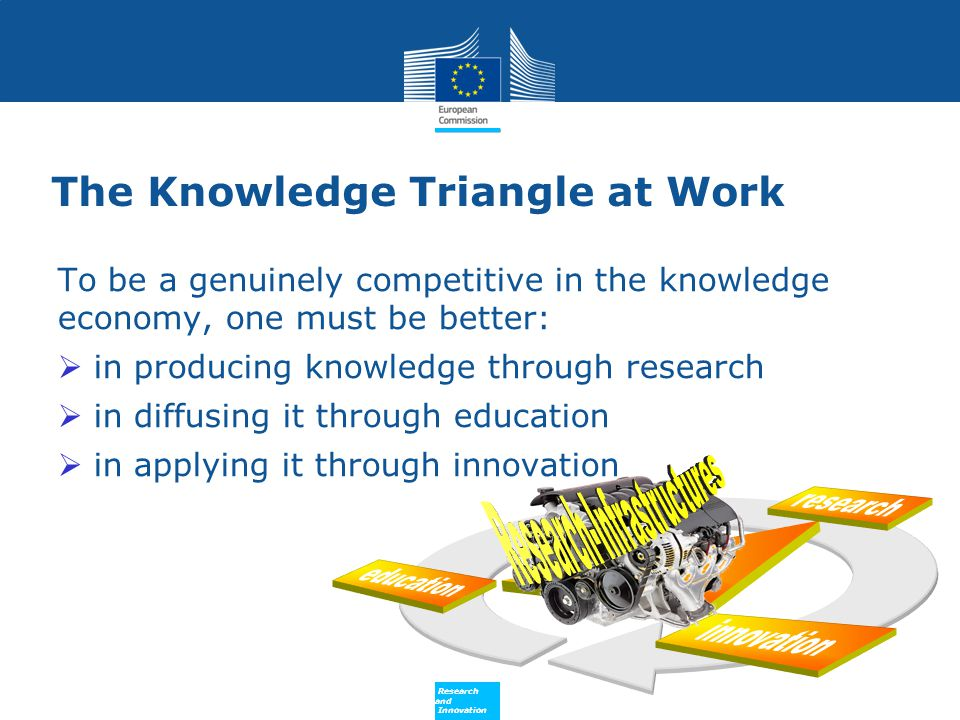 Policy Research and Innovation Research and Innovation Why an EU Approach for Research Infrastructures.