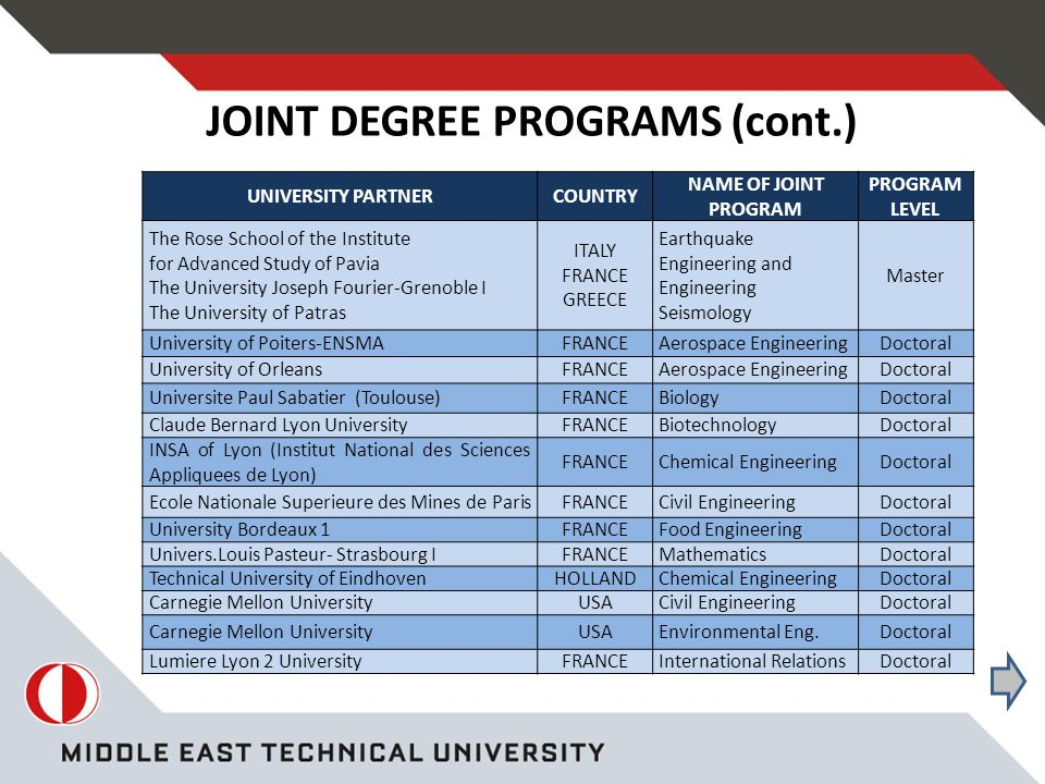 JOINT DEGREE PROGRAMS (cont.) UNIVERSITY PARTNERCOUNTRY NAME OF JOINT PROGRAM PROGRAM LEVEL The Rose School of the Institute for Advanced Study of Pavia The University Joseph Fourier-Grenoble I The University of Patras ITALY FRANCE GREECE Earthquake Engineering and Engineering Seismology Master University of Poiters-ENSMAFRANCEAerospace EngineeringDoctoral University of OrleansFRANCEAerospace EngineeringDoctoral Universite Paul Sabatier (Toulouse)FRANCEBiologyDoctoral Claude Bernard Lyon UniversityFRANCEBiotechnologyDoctoral INSA of Lyon (Institut National des Sciences Appliquees de Lyon) FRANCEChemical EngineeringDoctoral Ecole Nationale Superieure des Mines de ParisFRANCECivil EngineeringDoctoral University Bordeaux 1FRANCEFood EngineeringDoctoral Univers.Louis Pasteur- Strasbourg IFRANCEMathematicsDoctoral Technical University of EindhovenHOLLANDChemical EngineeringDoctoral Carnegie Mellon UniversityUSACivil EngineeringDoctoral Carnegie Mellon UniversityUSAEnvironmental Eng.Doctoral Lumiere Lyon 2 UniversityFRANCEInternational RelationsDoctoral