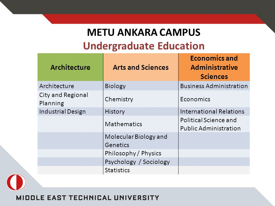 ArchitectureArts and Sciences Economics and Administrative Sciences ArchitectureBiologyBusiness Administration City and Regional Planning ChemistryEconomics Industrial DesignHistoryInternational Relations Mathematics Political Science and Public Administration Molecular Biology and Genetics Philosophy / Physics Psychology / Sociology Statistics Undergraduate Education METU ANKARA CAMPUS