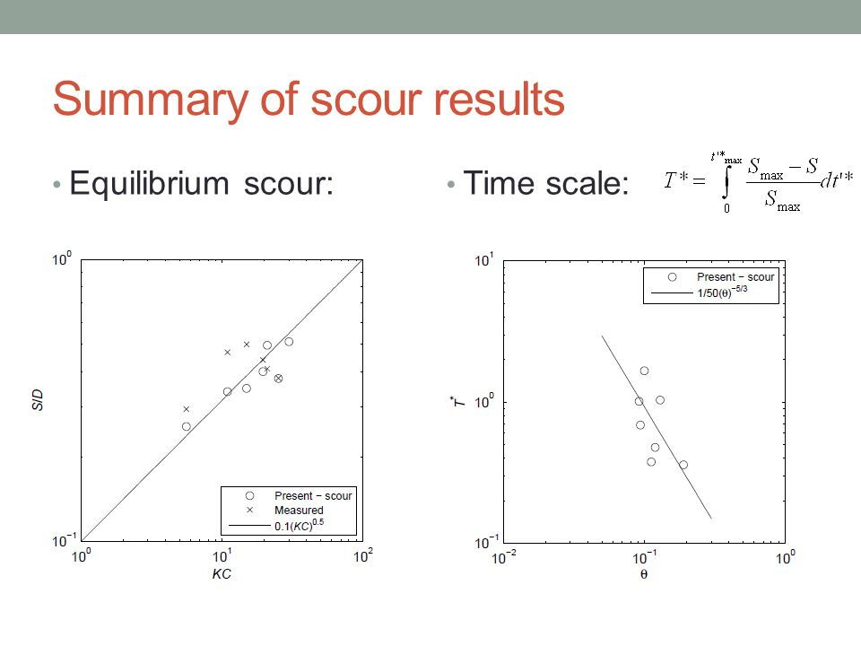 Summary of scour results Equilibrium scour: Time scale: