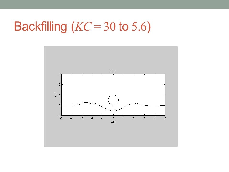 Backfilling ( KC = 30 to 5.6 )