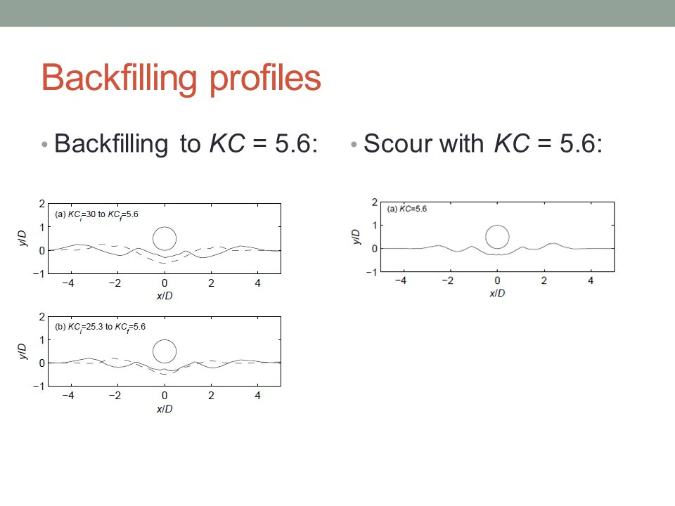 Backfilling profiles Backfilling to KC = 5.6: Scour with KC = 5.6: