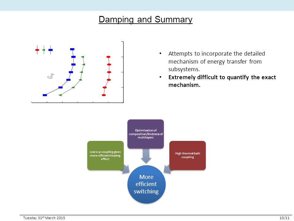 Damping and Summary Tuesday 31 st March 201510/11 Attempts to incorporate the detailed mechanism of energy transfer from subsystems. Extremely difficu